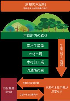 京都の木証明